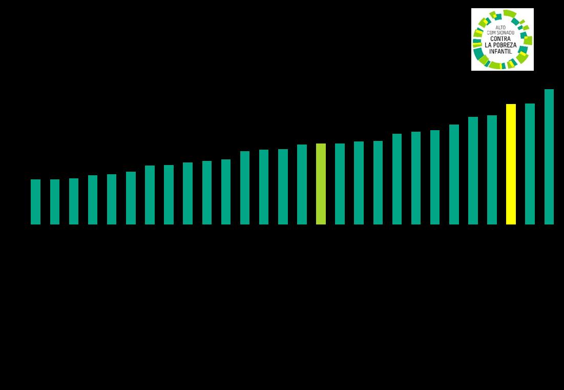 Pobreza infantil en la UE en 2019