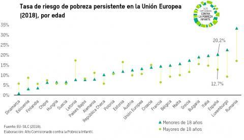 Pobreza persistente, Unión Europea, España, EU-SILC